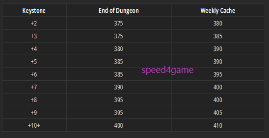 WOW power leveling 110-120, WoW bfa power leveling-Speed4game