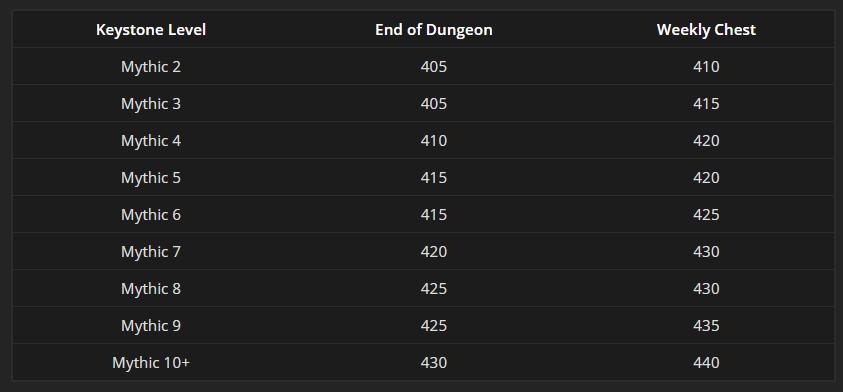 The Rewards of Season 3 Mythic+ Dungeon